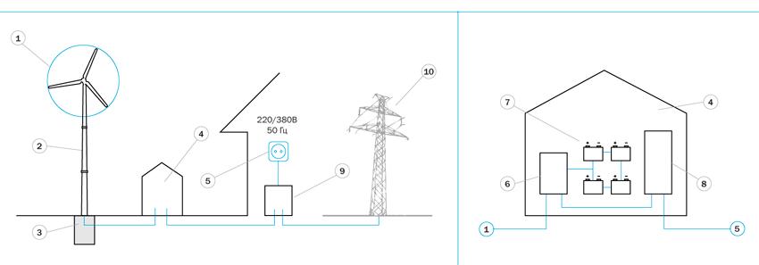 Ветряная установка в системе