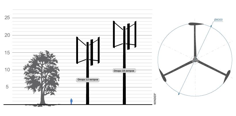 Вертикальноосевой ветрогенератор 20 кВт Fairwind