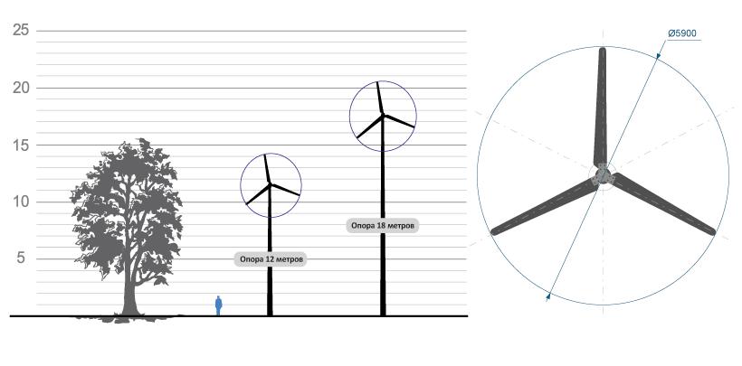 Ветрогенератор 10 кВт Е100 Windelectric