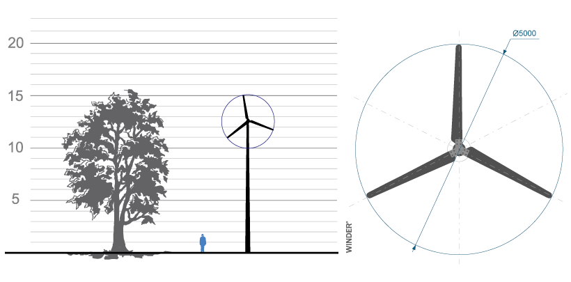 Ветрогенератор 5кВт Fortis Montana
