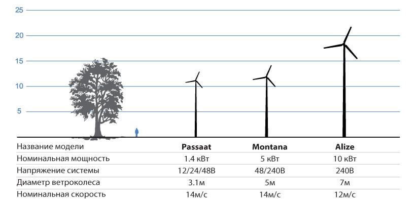 Торговая система Fair wind